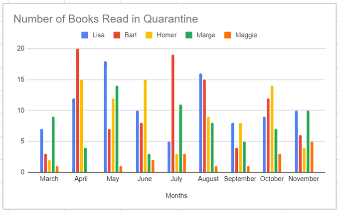 How to creat a Graph bar in Google Sheets